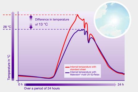Polykarbonát Makrolon  multi UV IQ Relax odráža slnečné žiarenie